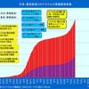 コロナ第2波の東京の1日感染者数が10人を切る日は2020年9月9日頃か?