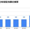 2021年3月期の配当優待到着シーズン KADOKAWAの配当優待は如何に!?