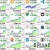 5月14日の仮想通貨・投資報告