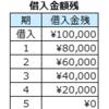 エクセル財務関数の使い方 - 元金均等返済期末支払い