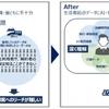 NECとマクロミル AI領域で協業