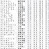 2歳限定☆8/17(水)調教分栗東坂路タイムランキング