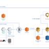 Biryani プロジェクト(メッセージ検索機能のCloudSearchからElasticsearchへのリプレイス)について vol.1