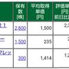 保有株式と資産状況☆2020/9/27(日)