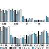 がん生存率の国際比較