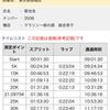 2016板橋cityマラソン―レース経過と行動記録