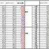 コムトラックのデータ