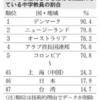 日本の小中学校、デジタル教育遅れ