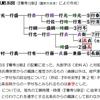 【論稿】北条高時滅亡後の改名現象・補