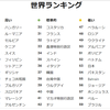 英語能力指数国別ランキング 2018 日本は何位?
