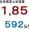 2018年1月分発電量&放電量