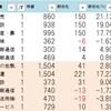 8.8用ストップ高銘柄チェック! ここまで先物は20200円を見てから戻してる最中ですが!?