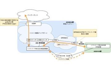 シン・テレワークシステムへのバックボーン提供(とVPN突貫作成の話)