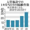 入管収容者の隔離が倍増 職員に抵抗、自傷行為で - 東京新聞(2018年10月29日)