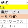 今年の売買振り返り②(ベスト5)