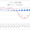 【毎日100円積立/簡単なFX少額投資】運用15週目のスワップ不労所得は+11.6円(累計99.1円)でした
