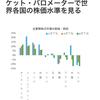 """そもそも国民が株式投資をしなさすぎているから?世界的に見て日本という国自体が""""割安""""という状況からコモンズ30の積み立てを考える。"""