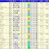 中山記念2019のデータ其の5