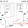 cosine similarityの重み付けを使った、パーソナライズできるrecommender systemのベースライン