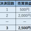 2018年11月5週目(26日~1日)  ループイフダン 利益10,529円