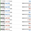 【 1月 3日】FX自動売買記録:ユーロドル