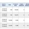 今日は、レバレッジETFのデイトレで、50,991円の利益でした。