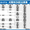 1月5日・日曜日 【れきしヒストリア14:大阪市24区沿革表】