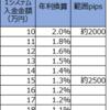 【トラリピ4・5すくみ検証結果】1月3週の結果は、2500pips耐えられる設定で、年利換算1.3%でした。2000pipsで2.0%。トレールは0%。
