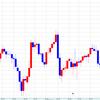 【週間収支】3月11日の週 GMOクリック証券 日経225 CFD取引 利益27,711円