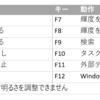 HP ノートPC F2キーがファンクションキーが動作してエクセル操作で使えなくて不便