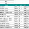 5/31の予想(日本ダービー結論)