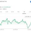 【投資実践】2019年10月下旬、シーエーアイ・インターナショナル(CAI)に約60万円分の投資を行いました。