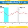 平成28年7月速報の鉱工業指数の状況を説明したエントリーをまとめておきます