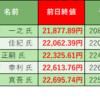 株式投資 週末振り返り:6/1週 モーサテ専門家予想結果(3勝2敗)