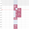 旅の予定はすべて「Googleカレンダー」で管理しています。Googleマップや乗換案内との連携が便利です。