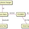 Jetson Nanoで自律走行ラジコンを作る(1)
