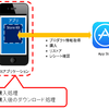 "課金コンテンツをAppleに預ける - How to implement ""Hosting Content with Apple"""