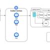 websocketを使ったgolang産チャットアプリのやらかしスレッド設計をkubernetesでスケール可能に修正した