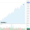 2020-08-25 週明け米国株の状況