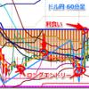 ドル円、60分足のKPPI50を上抜くか否か