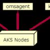 AKSやVMで複数マネージドIDに紐付けるとIdentity not foundとなり認証できなくなる件