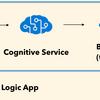 Azure Logic App と Travis CI を使って翻訳サイトを静的ホスティングする