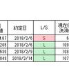 クソワロタ、ドル円、買い指値3tick差でヒットせず