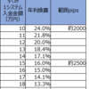 【トラリピ3すくみ検証】トラリピハーフ&ハーフ完全検証:15週目(7/20)。年利換算16.0%です。過去最高益更新が続きます。