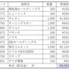 金融資産(2020.11末)