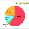 【2020年度】第1回投資損益報告会(2020年9月1日~2020年12月19日)