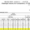JR東海の月次利用状況からコロナを推察する