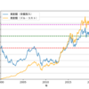 ドル・コスト平均法によるリスク軽減