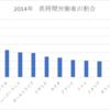 本当に日本人はすでに先進国イチの怠け者なのか調べた件