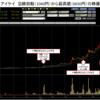 【急騰銘柄研究】6ヶ月で6倍のアイケイ(2772)、初動からの株価推移。2017年7月31日。